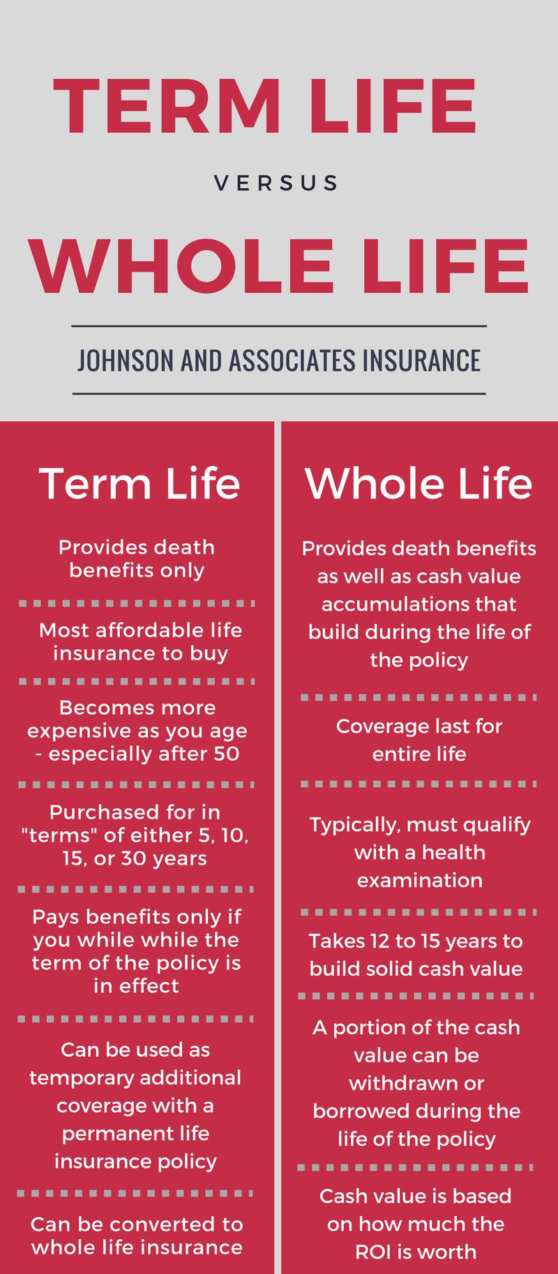 Term Life Insurance vs. Whole Life Insurance - Johnson ...